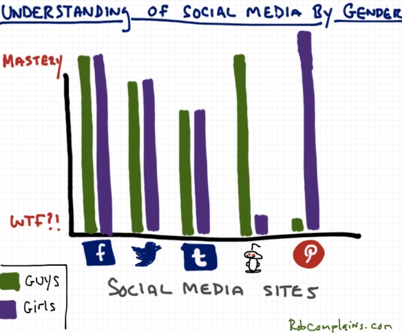Understanding of Social Media by Gender