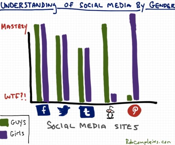 Understanding of Social Media by Gender