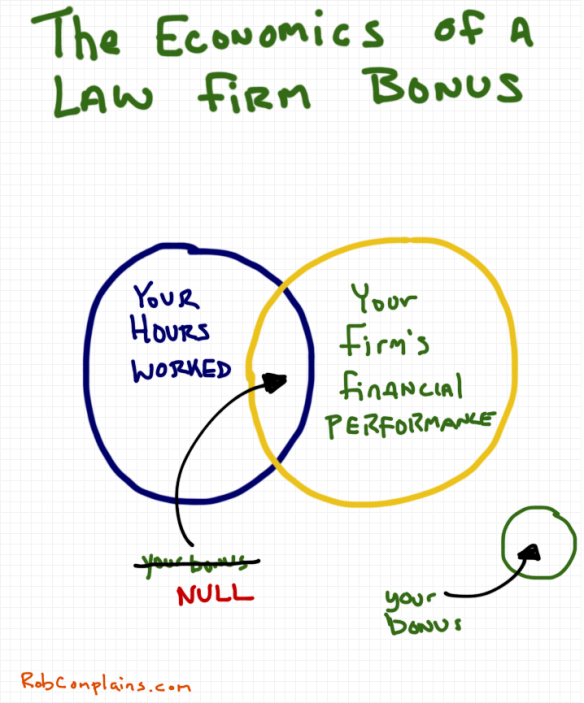 The economics of a law firm bonus - a cartoon by Rob Pollak