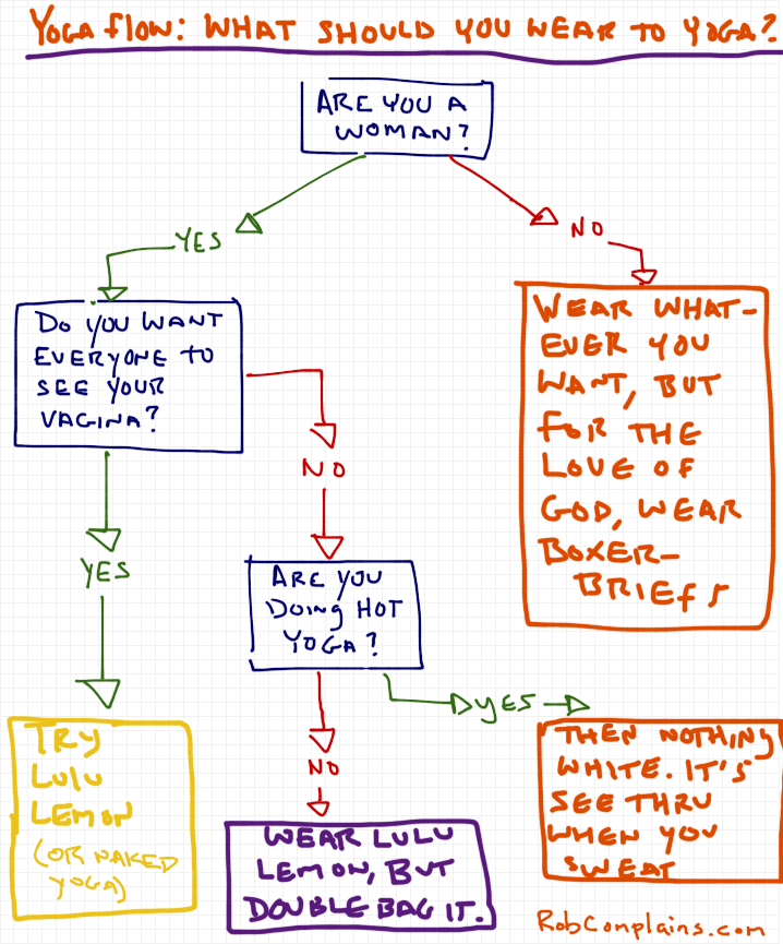 Yoga Flowchart What Should You Wear To Yoga Class Rob