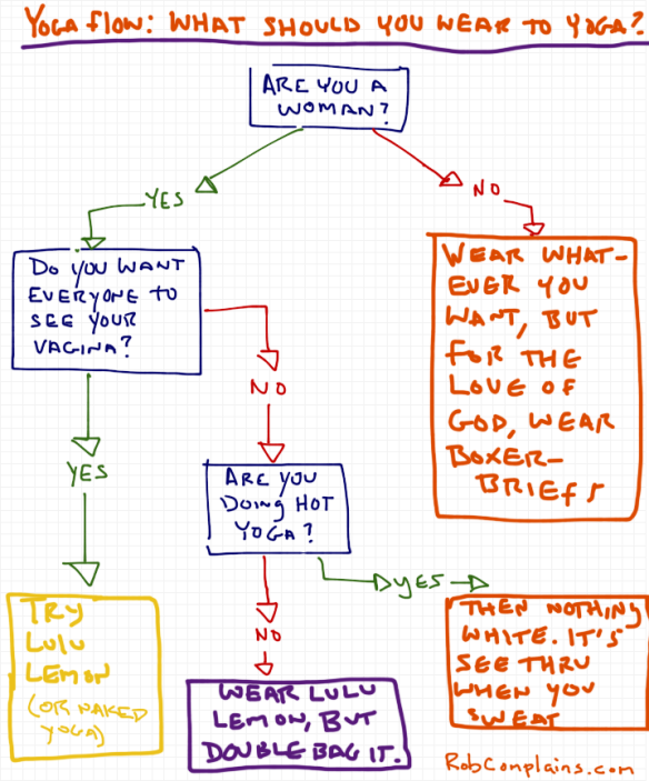 A flow chart by Rob Pollak answering the question, what should you wear to yoga class.  Are your pants see through?  Are you a woman?  Wear whatever you want, but for the love of god, wear boxer briefs.  Try Lululemon, but double bag it.  Try lululemon or naked yoga.  Don't wear white.  It's see through.